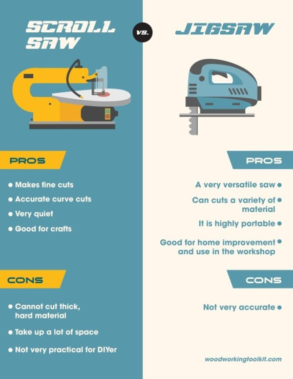 Scroll Saw vs Jigsaw - infographic