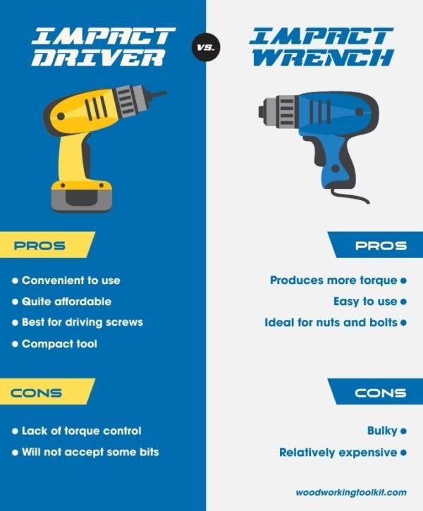 Impact Driver vs Impact Wrench- infographic
