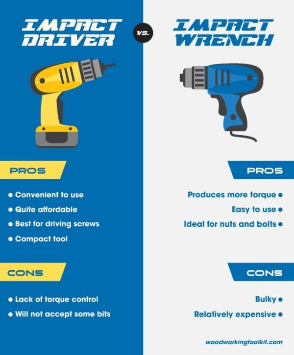 Impact Driver Vs Wrench Infographic