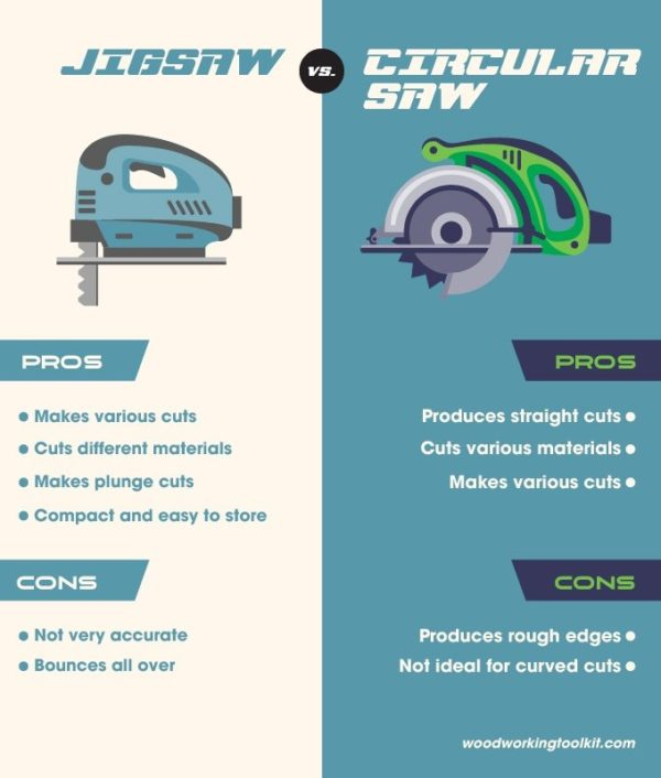 Jigsaw vs. Circular Saw - infographic