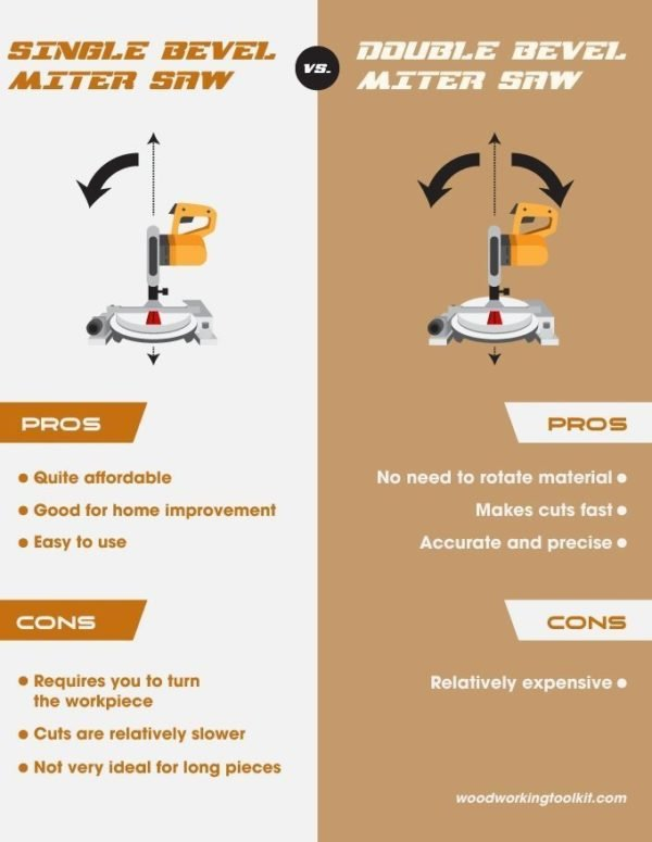 Single Bevel vs Double Bevel Miter Saw - infographic