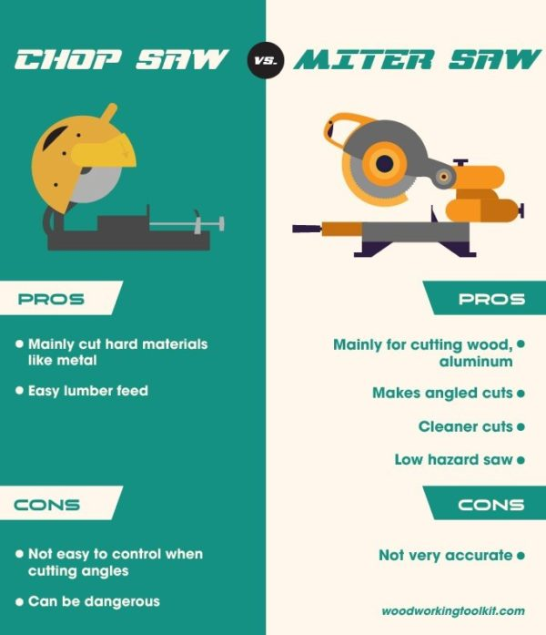 Chop Saw vs Miter Saw - infographic
