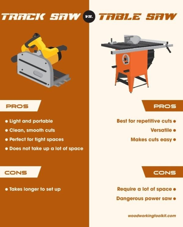 Track Saw vs Table Saw - infographic