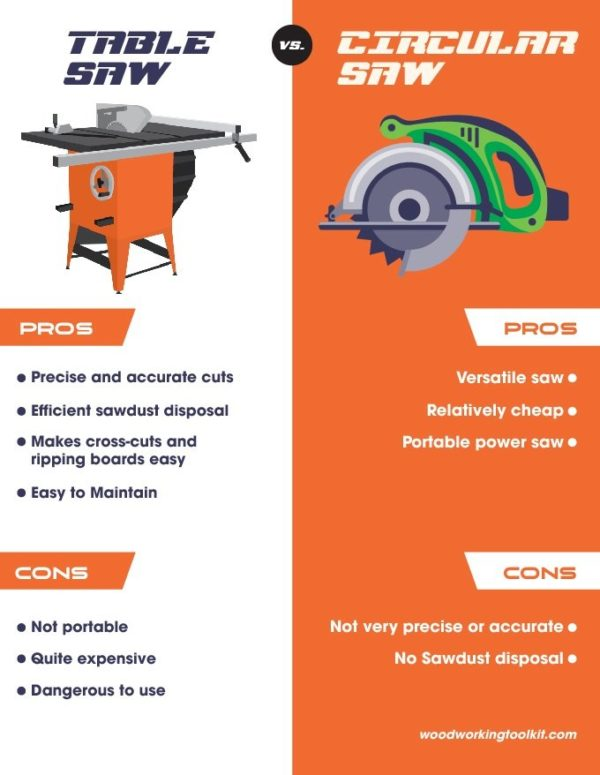 ablesaw vs. Circular Saw - infographic