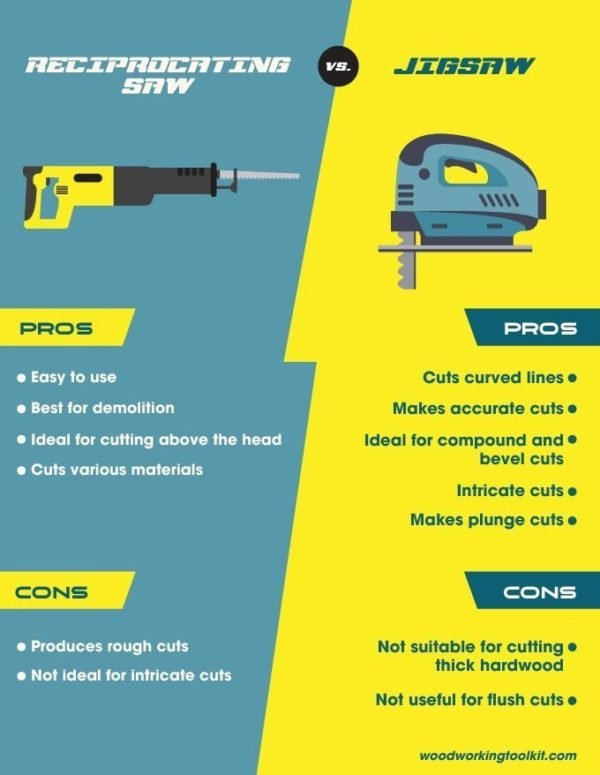Reciprocating Saw vs Jigsaw - infographic