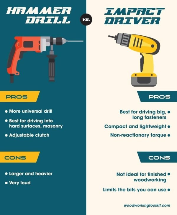 Hammer Drill vs Impact Driver - infographic