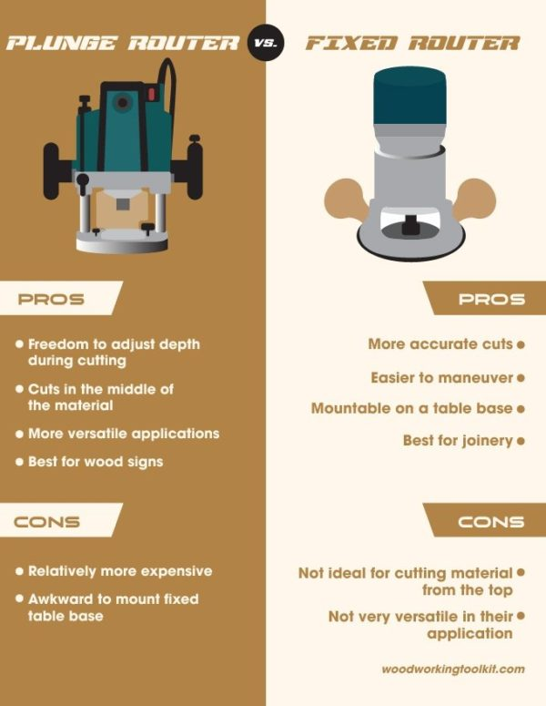 Plunge Router vs Fixed Base Router - infographic-01