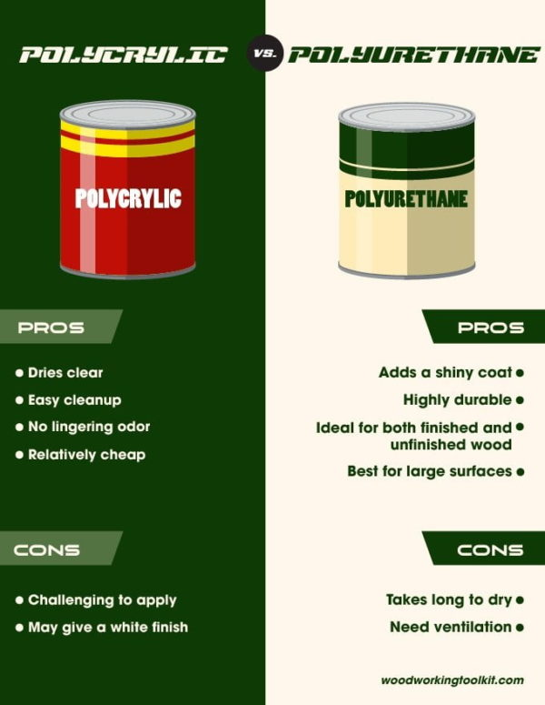 Polycrylic vs  Polyurethane: Which is Better for You?