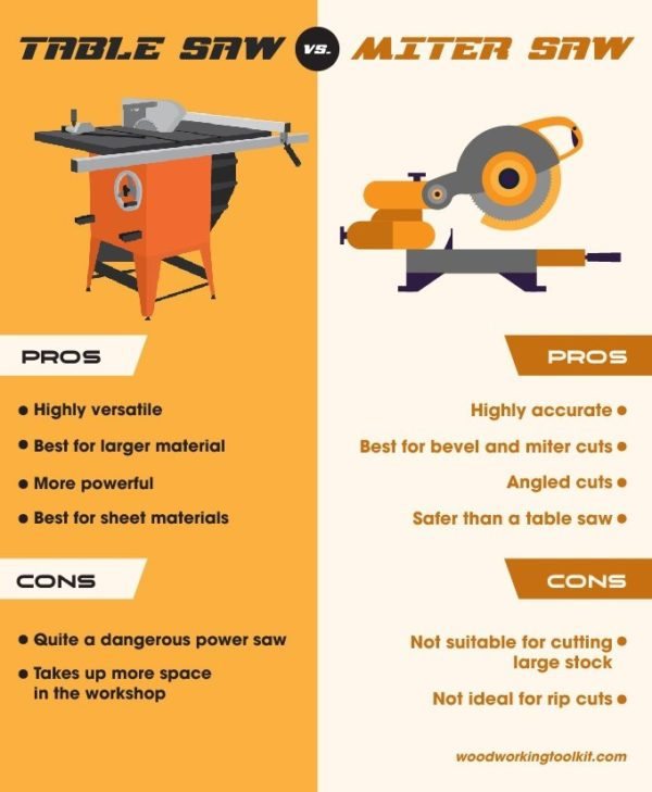 Table Saw vs. Miter Saw - infographic