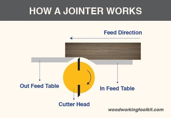 Jointer vs Planer-01