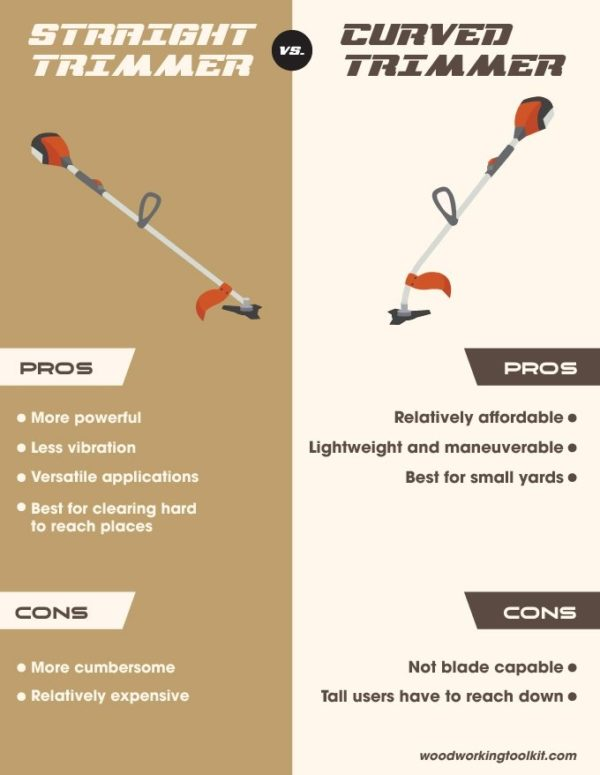 Straight vs Curved Trimmer - infographic